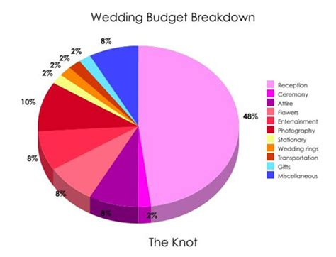 Wedding Budget Breakdown Nz by Budget 171 Linzi Events