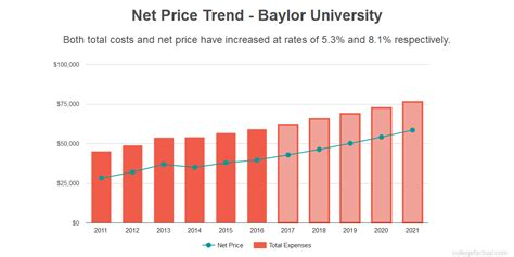 Baylor Financial Aid Office by Baylor Costs Find Out The Net Price
