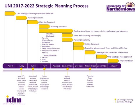 planning process flowchart planning process model and timeline office of the president
