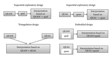 design experiment using sequential qualitative analysis illustration of four major mixed methods designs key