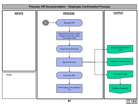 employee exit process flowchart hr and payroll