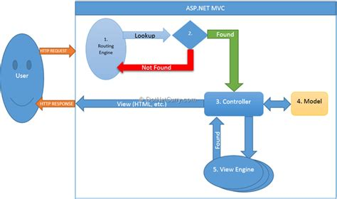mastering asp net 2 0 mvc patterns configuration routing deployment and more books the mvc pattern and asp net mvc back to basics dotnetcurry