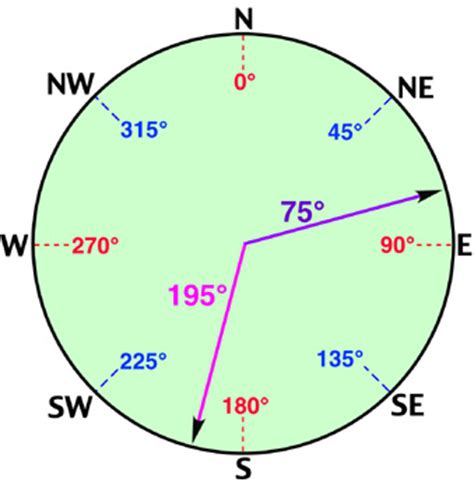 geographical pattern ne demek azimuth angle conversion from east to west parallax forums
