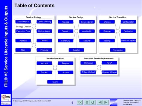 table service definition mountainview itsm itil key inputs and outputs