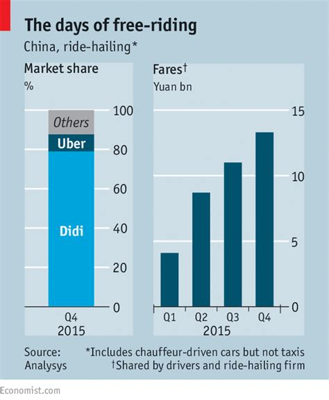 taxis v uber substitutes or complements the economist uber gives app ride hailing in china
