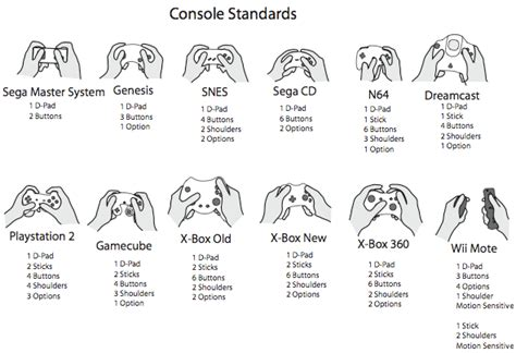 game design history cites page the ergonomic evolution of game controllers