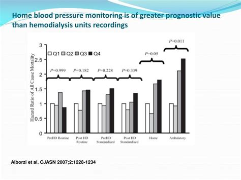 ppt the management of hypertension in hemodialysis