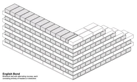 english bond pattern brick masonry buildipedia