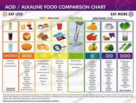 Uncorked Detox by My Health Care Acid Alkaline Food Comparison Chart