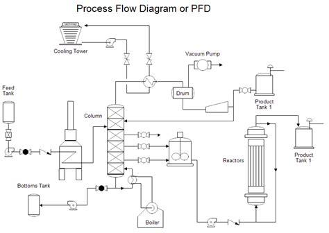 process flow diagram template free process flow diagram template