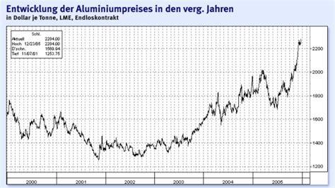 Hauseingangstür Aluminium Preis by Rohstoffe China Treibt Aluminiumpreis Hoch Devisen