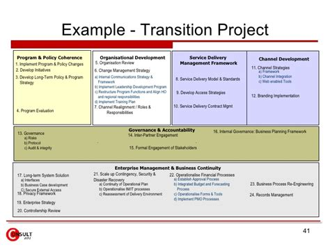 Channel Program Project Transition Plan Ppt