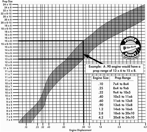 boat propeller selection chart propellers