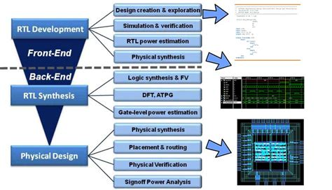 layout verification in vlsi semicon technolabs