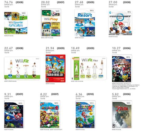 nintendo wii here s a list of nintendo s best selling wii of all time my nintendo news
