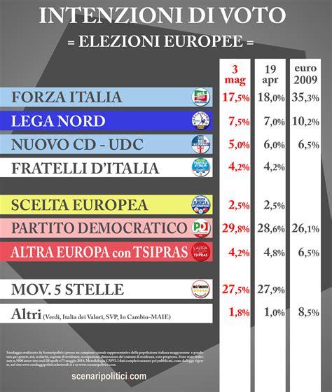 interno elezioni 2014 sondaggio scenaripolitici 3 maggio 2014 elezioni