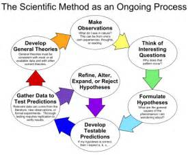 Scientific Method Research Paper Sle by The Scientific Method Dxschool Org
