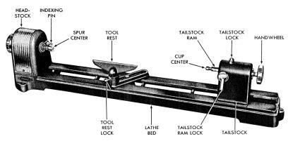 Woodwork Wood Lathe Parts Diagram Pdf Plans