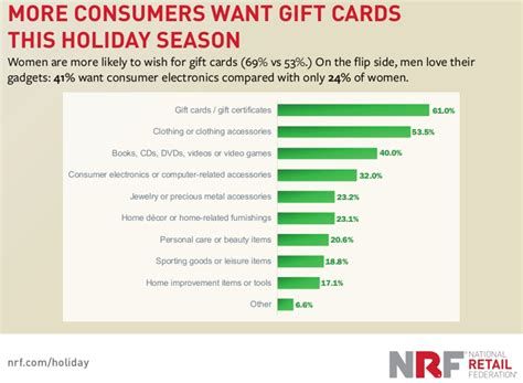 Gift Card Trends 2016 - election ecommerce impact holiday shopping predictions