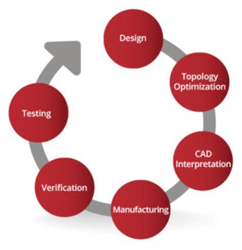 design optimisation meaning engineering services morf3d