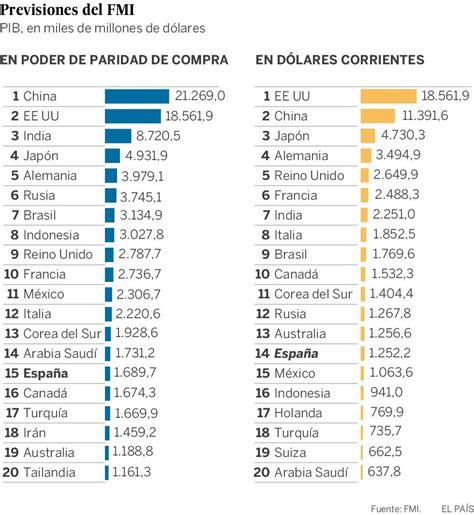 cual es la inflacion en mexico 2016 191 china o estados unidos 191 cu 225 l es la mayor econom 237 a del