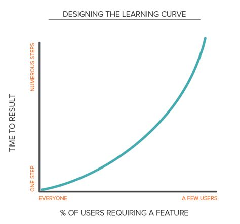 curve template designing the learning curve