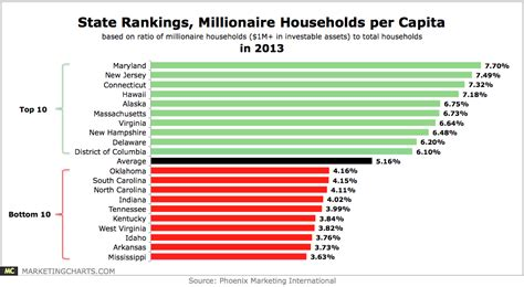 which state has the most owners per capita according to 2016 stats states with the most fewest millionaire households in 2013 chart