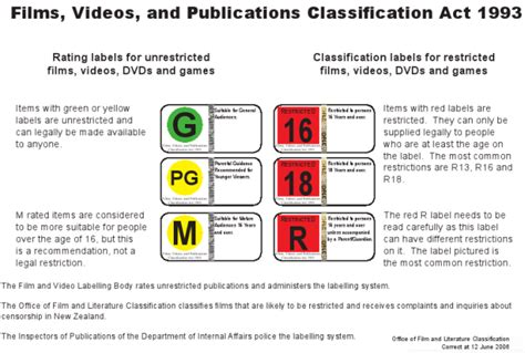 The Office Rating by Classification Ratings
