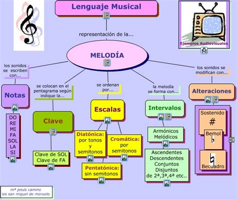 imagenes musicales concepto est 237 mulos musicales elementos del sonido y de la m 218 sica