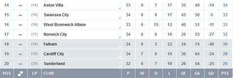 epl table relegation zone premier league playback liverpool s midfield key