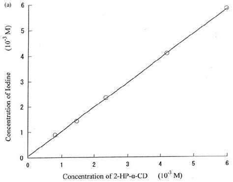 phase solubility diagram a phase solubility diagram of iodine 2 hp a cd system in water at 5 scientific