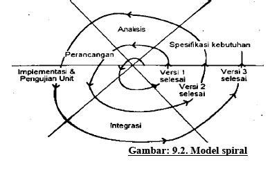 Manajemen Perguruan Tinggi Modern Oleh R Eko Indrajit pengembangan sistem informasi goindo teknik informatika