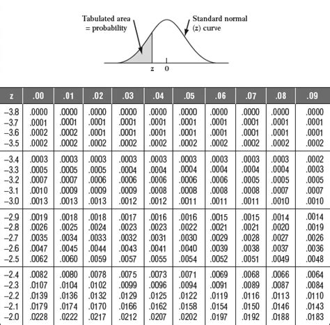 Table Of Normal Curve Areas by Area Standard Normal Curve Table Images
