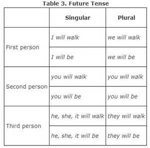 forming verb tenses