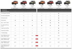 Jeep Comparison Chart Compare Suv Ground Clearance 2014 Html Autos Weblog