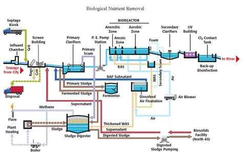 design criteria of wastewater treatment plant wastewater treatment plant process diagram pictures to pin