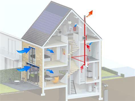 ventilatie huis mechanische ventilatie bewust nieuwbouw