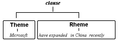 theme rheme exles accuracy in eap