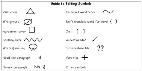 Correcting Essays by Composition Correction Symbols