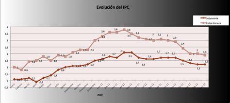 2012 ipc argentina ipc marzo 2012 rankia