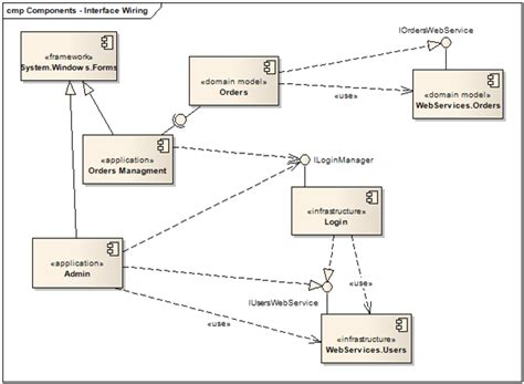 component uml diagram design codes uml 2 0 component diagrams modeling the