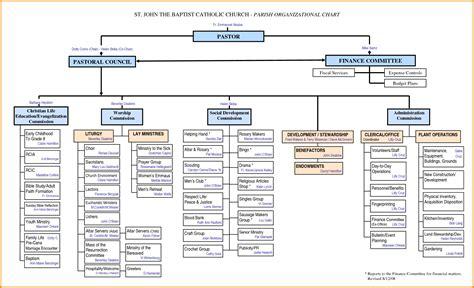Church Organizational Chart Template by Chart Church Organizational Chart