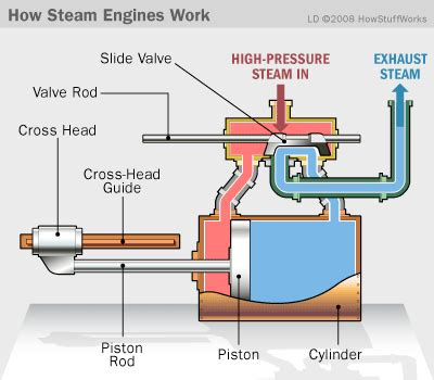 steam engine labeled diagram steam engine operation how steam engines work howstuffworks