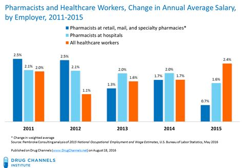 Hospital Pharmacist Salary channels retail pharmacist salary growth stalls