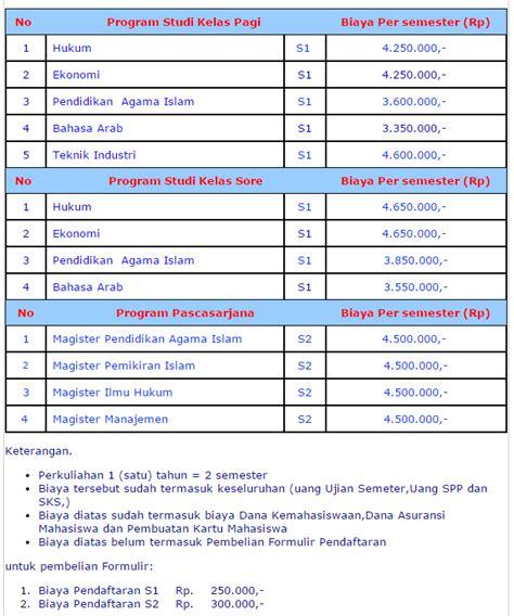 biaya pembuatan paspor baru tahun 2016 pendaftaran mahasiswa baru universitas islam jakarta tahun