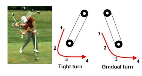 golf swing path diagram understanding the club release phenomenon