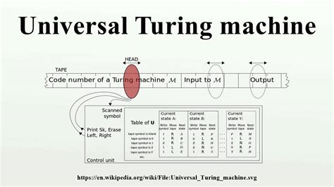 turing and the universal machine the of the modern computer icon science books universal turing machine