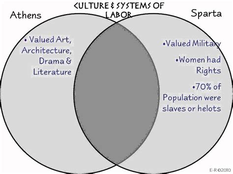 athens and sparta venn diagram sparta athens notes