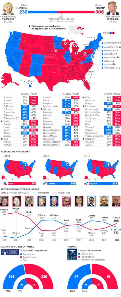 mapaor de elecciones usa 2016 resultados de las elecciones en estados unidos