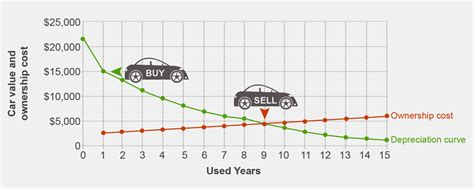 buying a house on 30k a year buying the most cost effective car fidelity